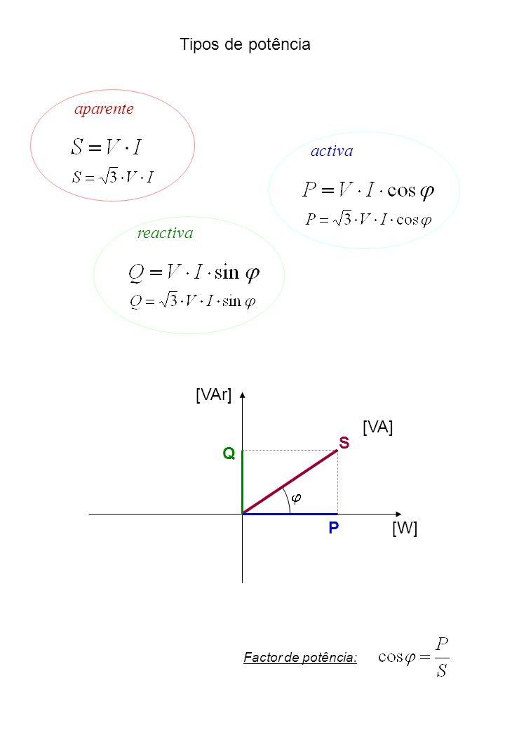 Tipos de potência aparente activa reactiva S P Q j [VAr] [W] [VA]